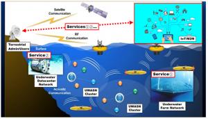UnderwaterResearch